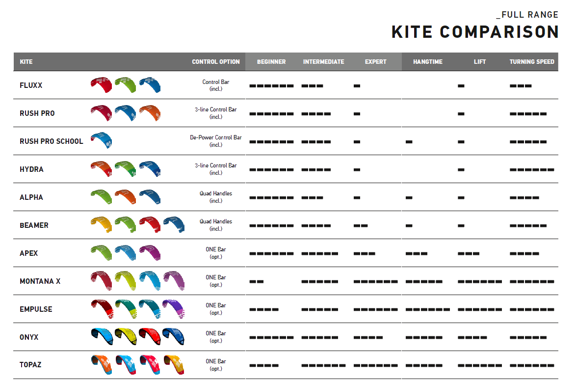 HQ4 kites comparison